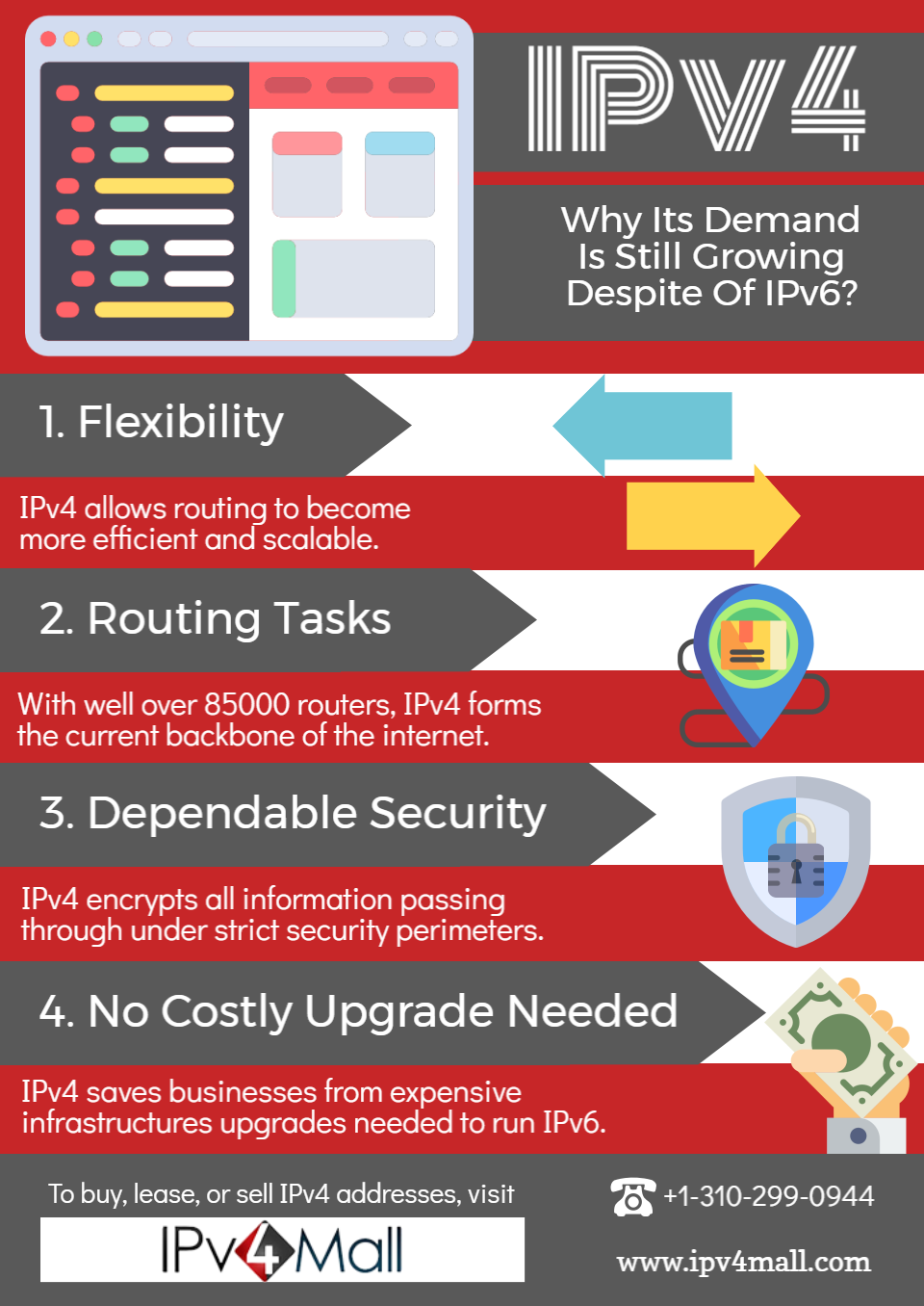 IPV4 Why It's Demand Is Still Growing Despite of IPv6?