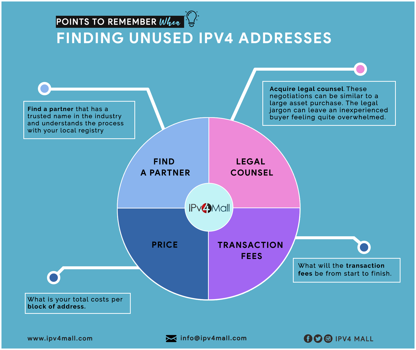 buy ipv4 address blocks