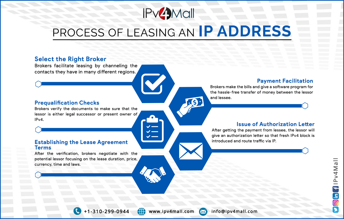 Buy IP Addresses